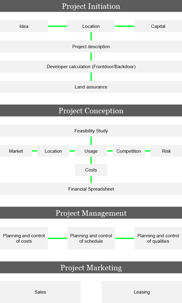 4-Phases-of-Development