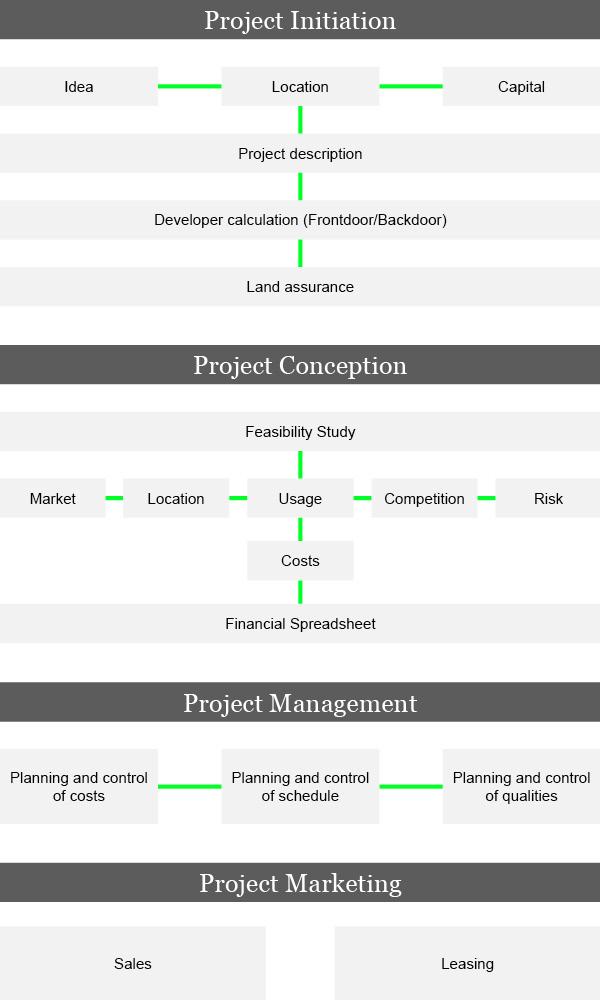 4-Phases-of-Development