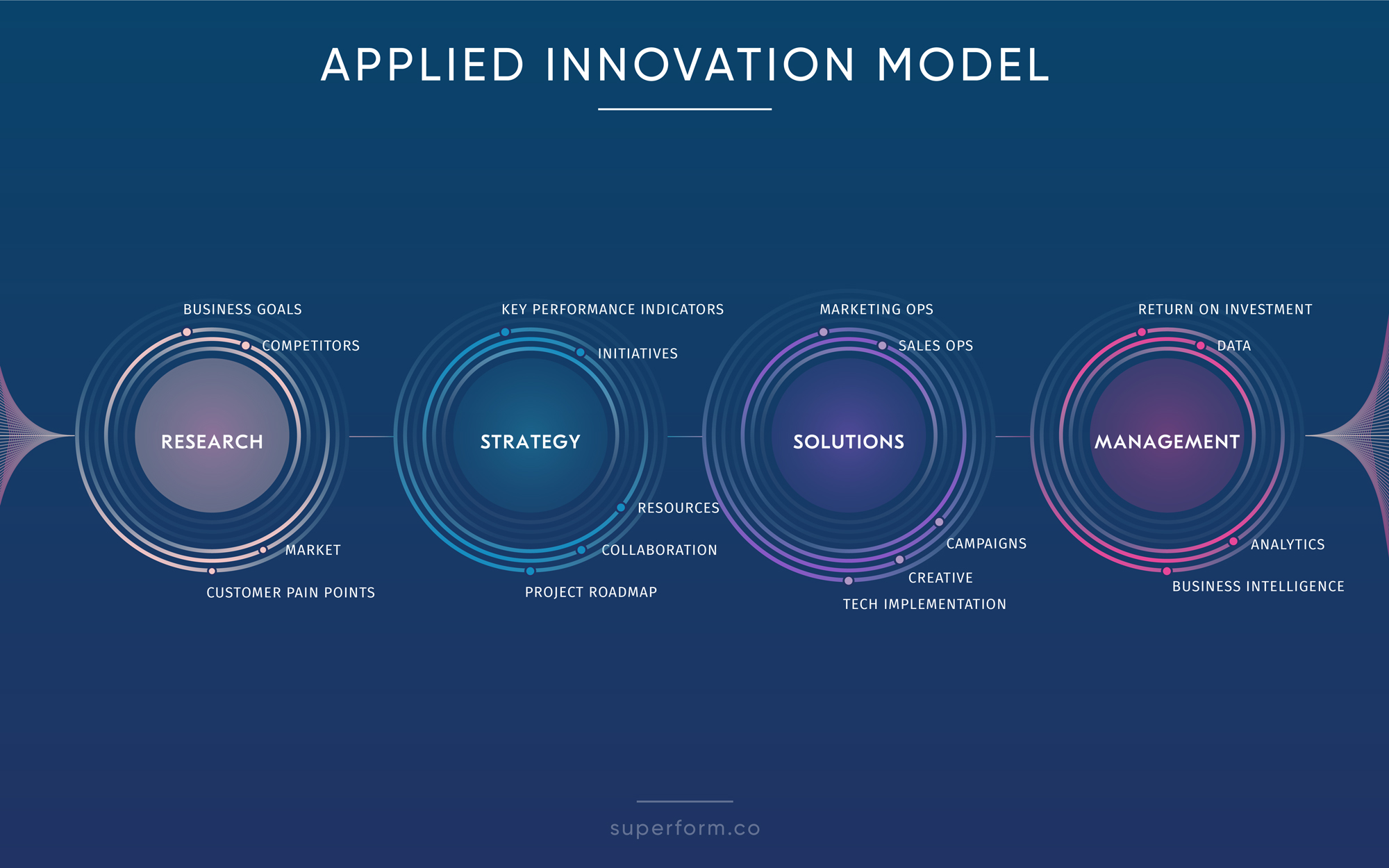 Innovation model of the consulting agency Superform
